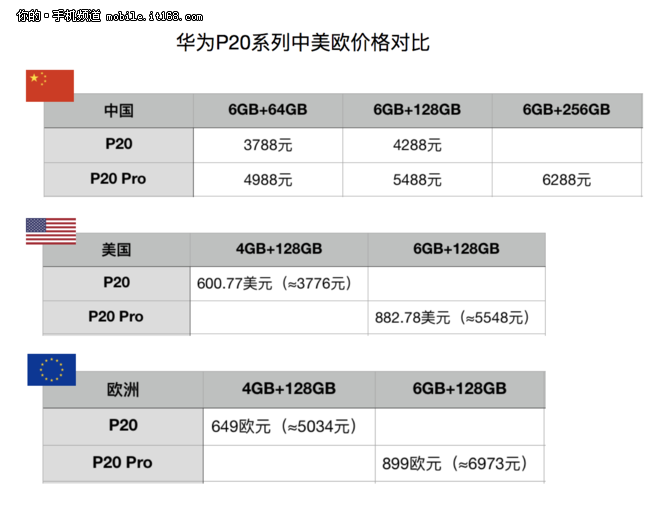 华为P20系列中美欧价格对比 国货加量不加价