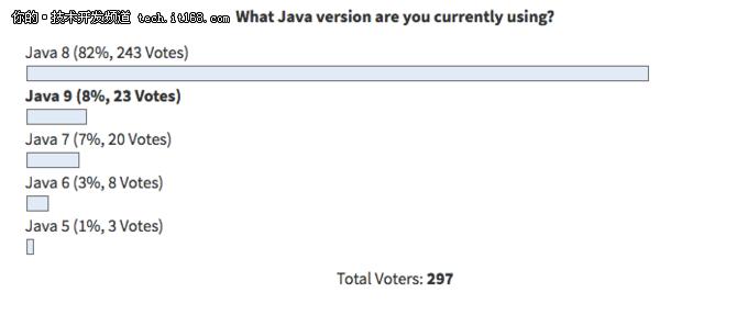 Java 9、10、11,谁才是Java程序员的本命?