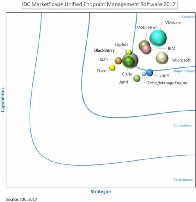 数字化转型移动管理 企业数字化又一决胜局