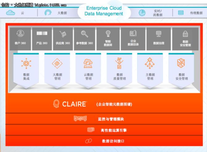2018 CIO最关注的九大云数据管理问题