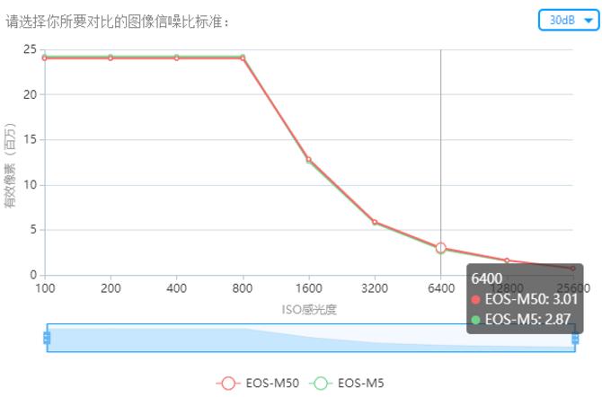 适合初学者的旅行微单 点评佳能EOS M50