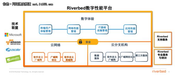 """Riverbed""""不再只是一家广域网优化公司"""""""