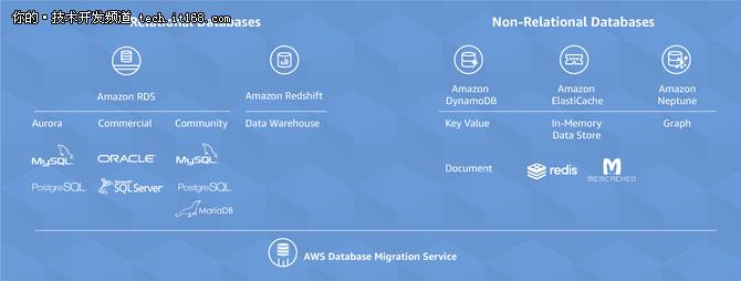 AWS疯狂投入数据库 仅为干掉Oracle?
