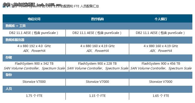 IBM DB2 11.1与Oracle Database 12c对比
