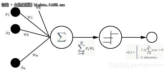 Tensorflow快餐教程(8) - 深度学习简史