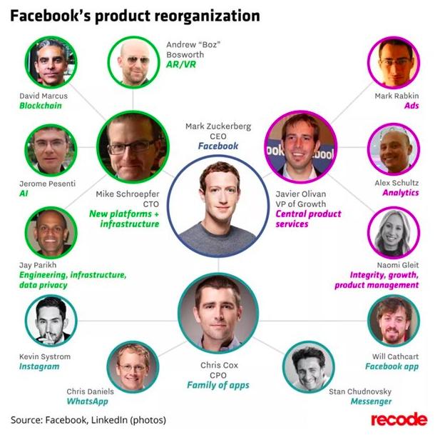 Facebook重组细节公布 新增区块链技术团队