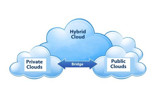 企业采用混合云如何拯救数字化转型的失败