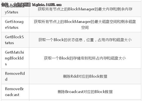 spark的分布式存储系统 - BlockManager