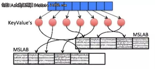 """Accordion:HBase """"呼吸式""""内存压缩算法"""