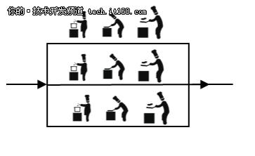 三分钟快速了解 分布式架构的演进过程