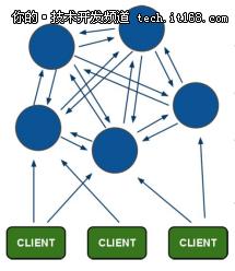 手把手教你如何来搭建一个Redis 集群?
