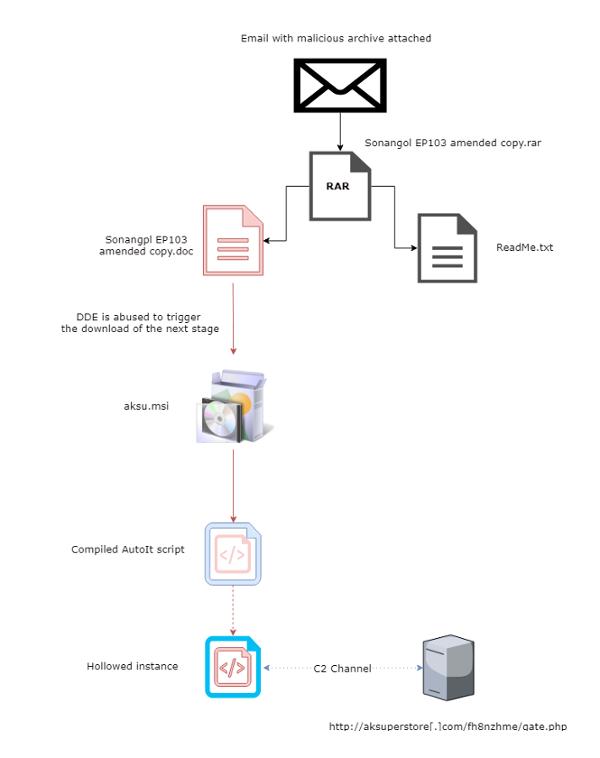 针对信息窃取恶意软件AZORult的分析