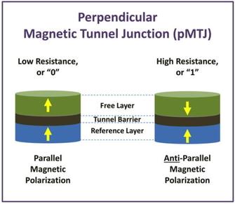 这个突破性技术,有望为MRAM带来大幅提升