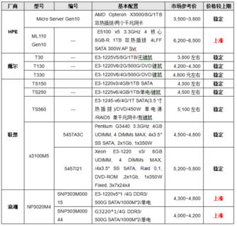 服务器价格指导 5月单路塔式服务器选购