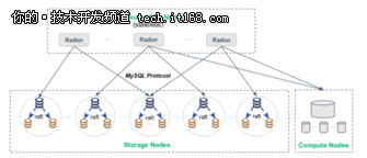 RadonDB:新一代的分布式关系型数据库