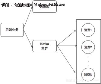 Kafka Connect如何实现同步RDS binlog数据?