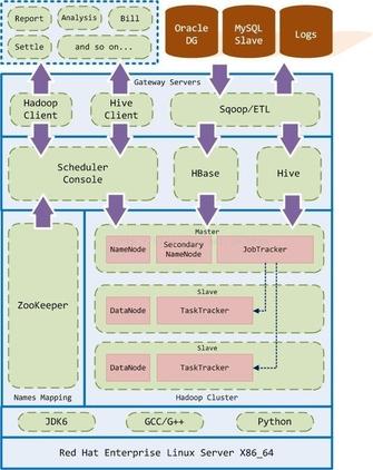基于Hadoop大数据平台实施整体架构设计