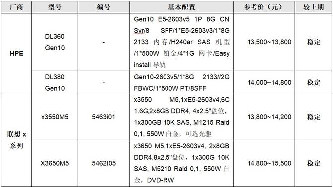 服务器价格指导,4月双路机架产品导购