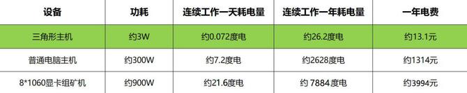 福建快3彩票开奖查询,三角形主机评测:办公娱乐还能赚闲钱!