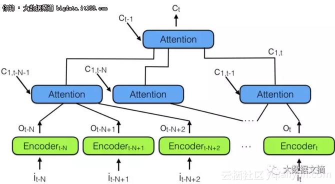 RNN和LSTM弱!爆!了!注意力模型才是王道