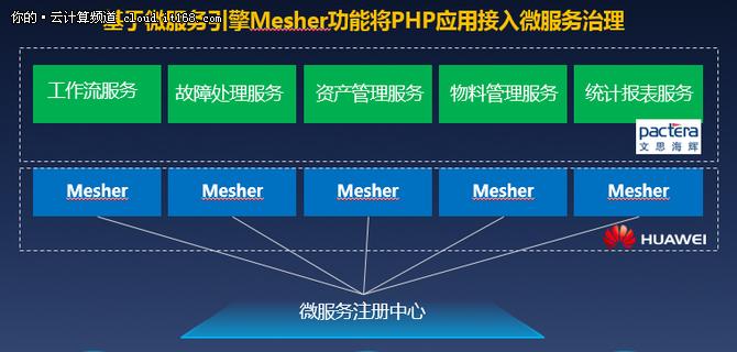 """华为云CSE无""""微""""不至助力文思海辉玩转微服务"""