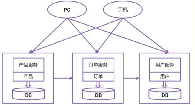 大神整理:一篇文章教你读懂微服务架构