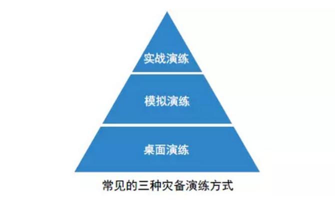 保持业务连续性—灾备建设和规划方法论