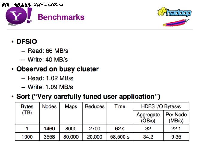 Hadoop 3.0版本测试,终将计算与存储解耦!