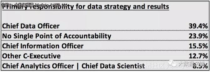 报告:连续六年调研大企业数据变革,结果如何