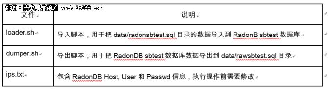 RadonDB技术手册—数据导入及自动分表体验