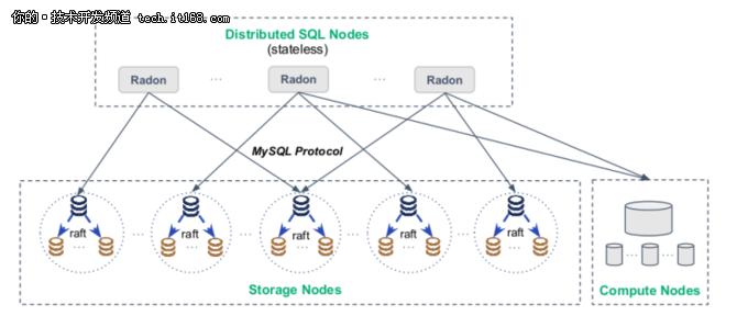 RadonDB:新?代的分布式关系型数据库