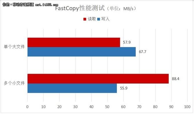 极速存储 拍摄更迅速 东芝M303 TF卡评测