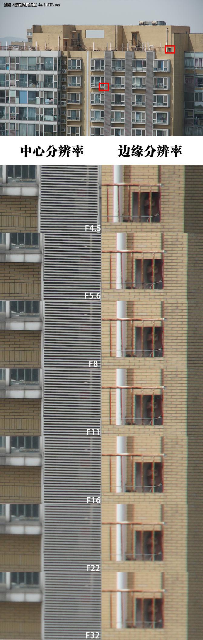 紧凑高素质 索尼18-135镜头解析力评测