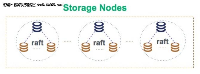 开源了,RadonDB数据库核心技术与实现详解