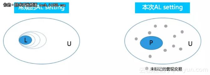 支付宝如何用技术提升3倍反套现识别量?