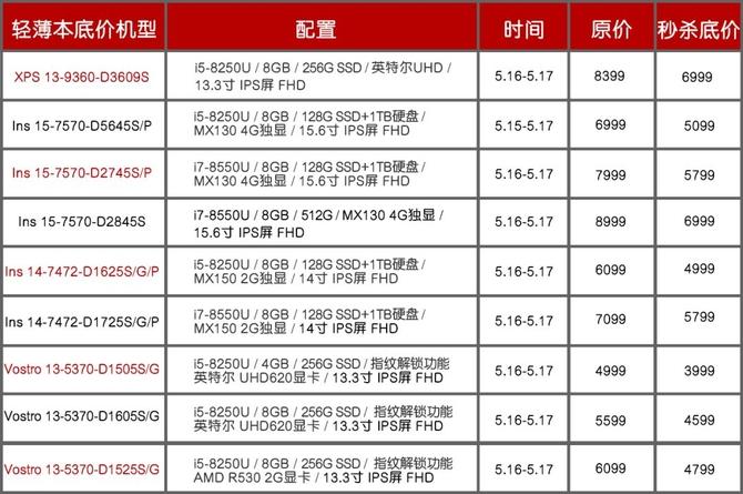 戴尔品牌日狂欢热卖 吃鸡88必发娱乐本4999元起