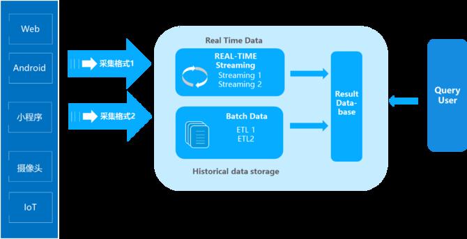 下一代大数据即时分析架构——IOTA架构
