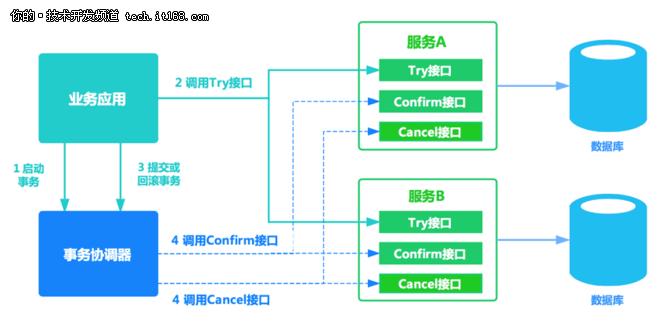 一行代码,保障分布式事务一致性—GTS
