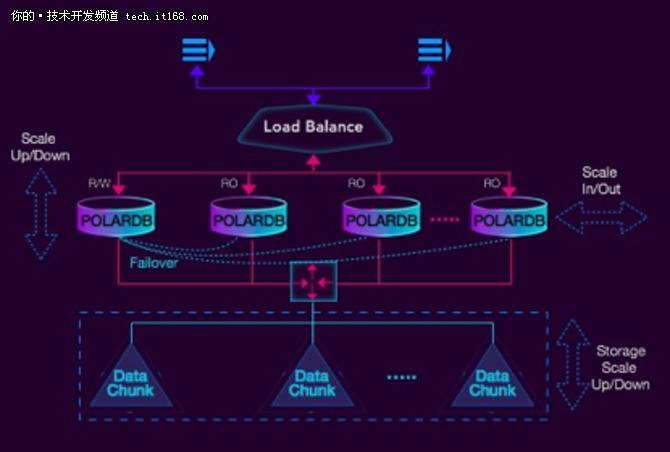 蔡松露:深度解析云原生数据库POLARDB
