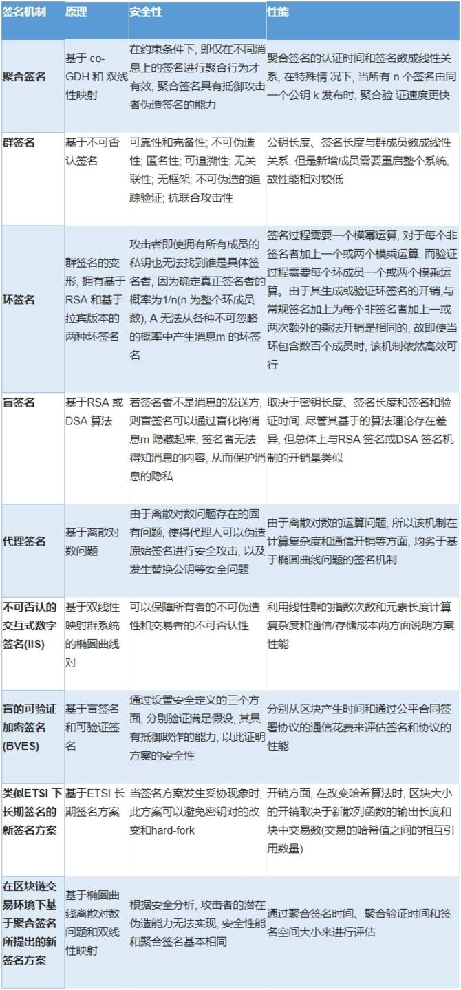 白帽汇安全研究院:区块链安全分析报告