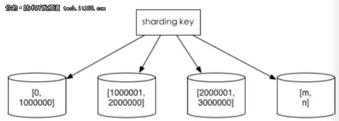解救DBA——数据库分库分表思路及案例分析