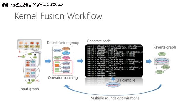 微软:如何从系统层面优化深度学习计算?
