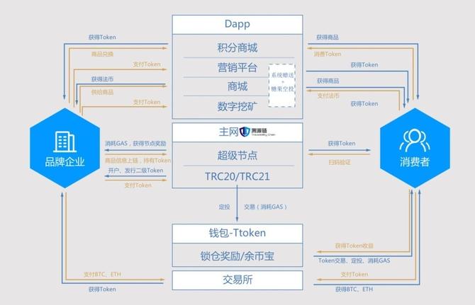 TAC溯源链攻克跨链数字资产转移技术难题