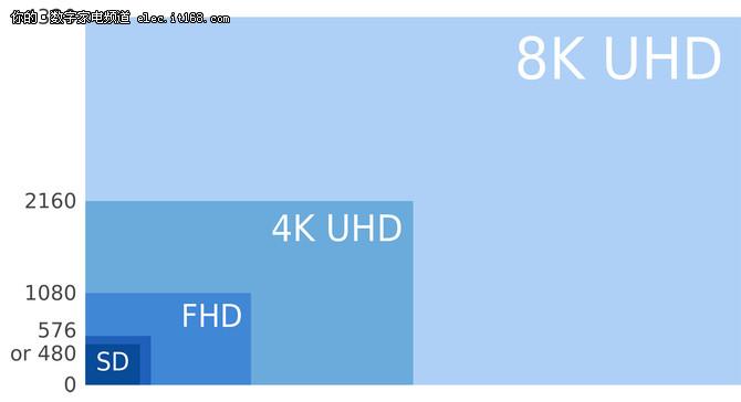 三问8K电视 我们离它究竟还有多远?