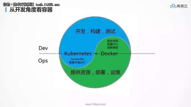 为什么 kubernetes 天然就适合微服务?