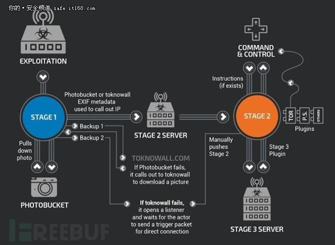 VPNFilter大规模来袭 50万路由器被感染