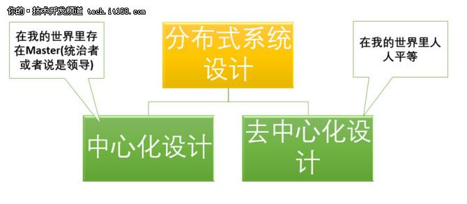 盘点 :关于分布式系统的经典基础理论