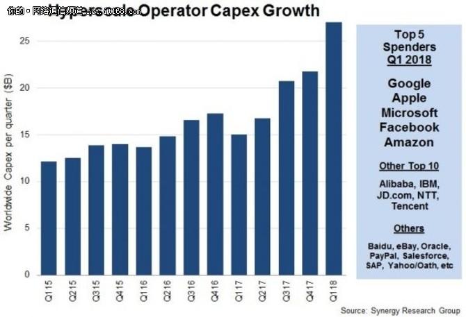 数据中心运营商第一季度支出同比增长80%