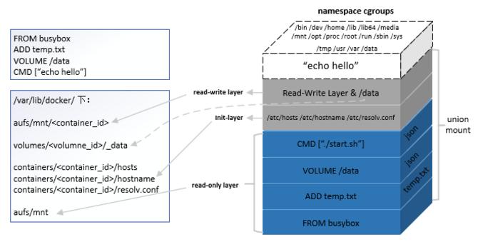 Docker镜像进阶:了解其背后的技术原理