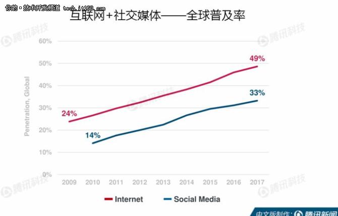 从2018互联网女皇报告来看新技术的发展